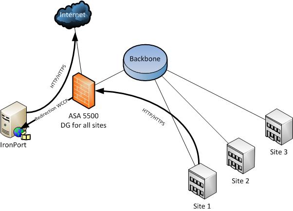 Transparent web proxy using IronPort and ASA 5500 Series | Web ...